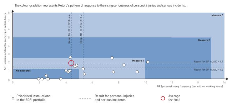Serious incidents and personal injury frequency