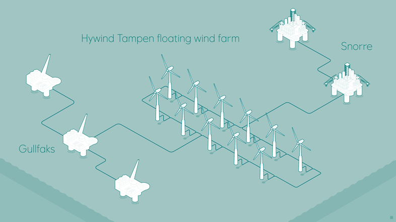 hywind-tampen-floating-wind-farm